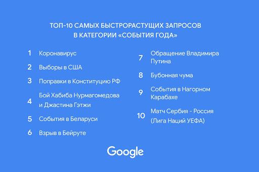 Коронавирус, выборы вСША ибой Хабиба: Google рассказал, что интересовало россиян в2020 году