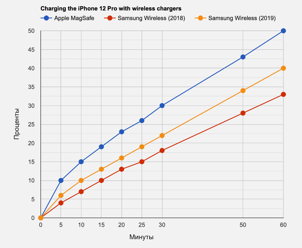 Какую зарядку для iPhone купить: сравнение скоростей блоков питания