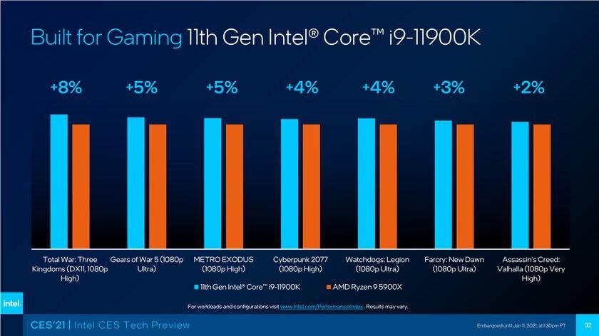 Intel анонсировала новые процессоры длябудущих мобильных идесктопных платформ