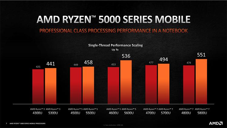 Для геймеров ине только: AMD представила мобильные процессоры Ryzen 5000