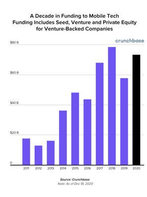 В 2020 году пользователи потратили намобильные приложения рекордные 143 млрд долларов