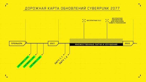 CD Projekt RED обратилась кигрокам Cyberpunk 2077 ипредставила дорожную карту на2021 год