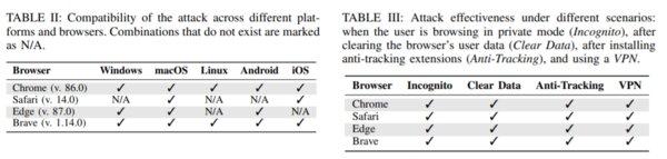 Значки сайтов вбраузере могут использоваться дляотслеживания пользователей