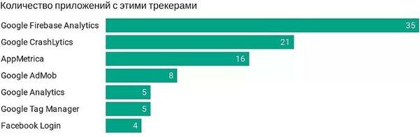 В российских госсервисах обнаружили иностранные трекеры, ворующие данные