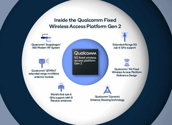 Qualcomm приближает будущее: компания представила новые компоненты дляработы с5G