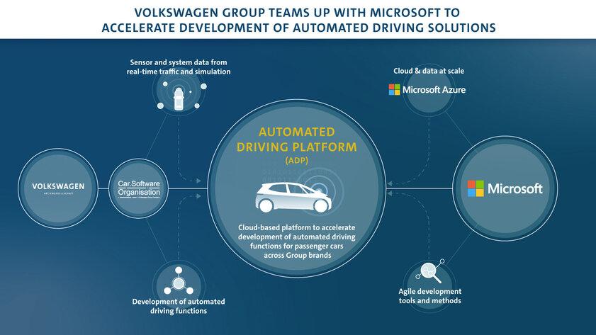 Volkswagen объединился сMicrosoft длясоздания автономного авто