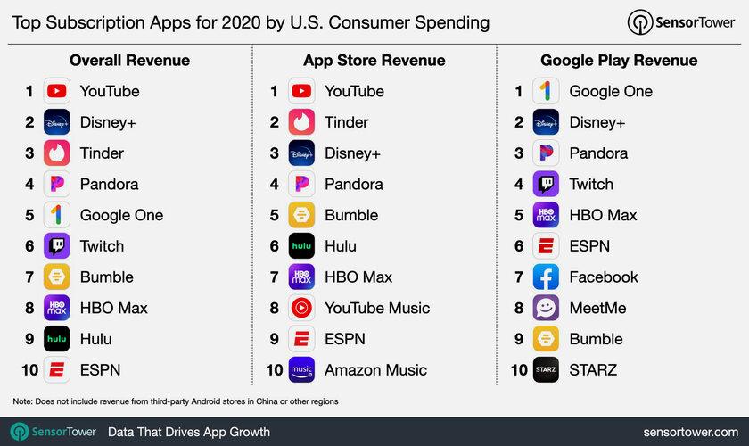 10 млрд долларов в2020-м: владельцы iPhone потратили наподписки на30% больше, чем в2019-м