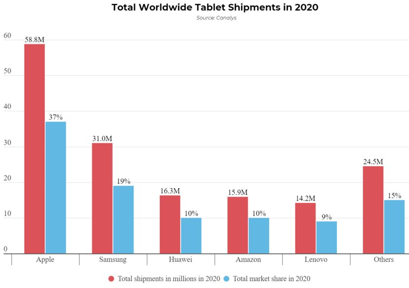 Вопреки ожиданиям: рынок планшетов в2020 году вырос на28%