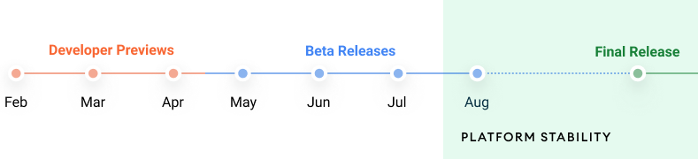 Google объявил график выхода бет ирелиза Android 12
