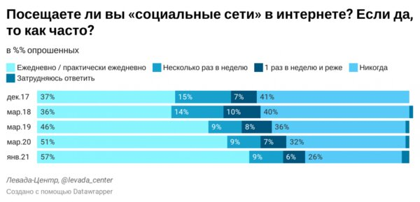TikTok использует каждый седьмой россиянин: он популярнее, чем Facebook иTwitter вместе взятые