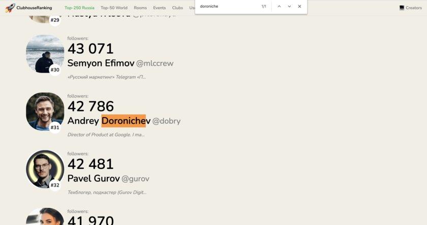 Кто вClubhouse круче всех: новый сервис показывает актуальный рейтинг пользователей