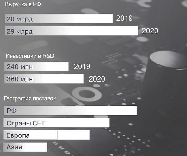 Байкалы иЭльбрусы прибыльны: выручка производителя отечественных компьютеров выросла до29 млрд рублей