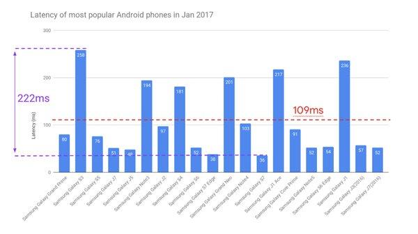 Прогресс налицо: запоследние 4 года задержка звука наAndroid снизилась втри раза