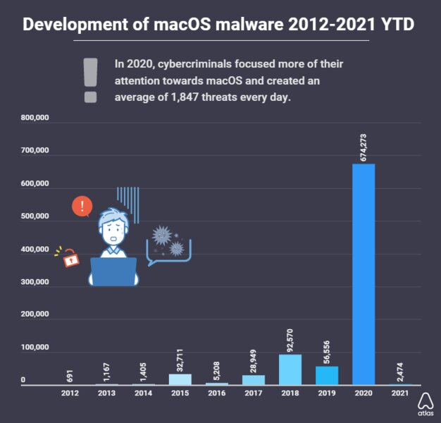 В 2020 году вирусов дляmacOS стало в12 раз больше
