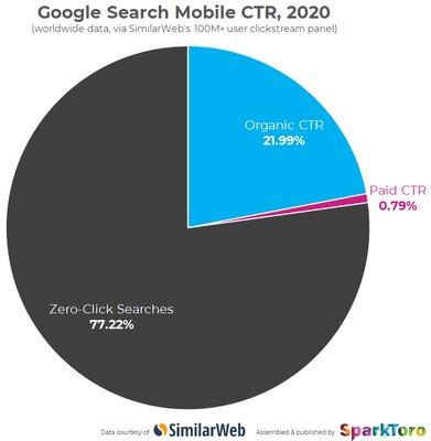 В 2 из3 случаев пользователи находят ответ назапрос прямо вGoogle, непереходя насайты