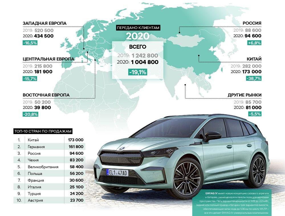 Глобальные продажи автомобилей Skoda упали на19,1%. Виновата опять пандемия