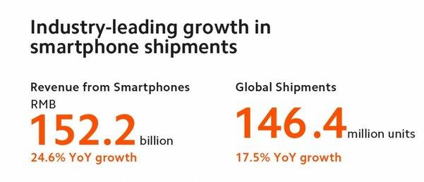 Xiaomi раскрыла все карты: ,4 млрд дохода и10 млн проданных флагманов за2020 год
