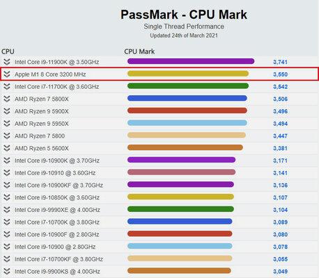 Apple M1 обогнал практически все новые процессоры, которые представила Intel