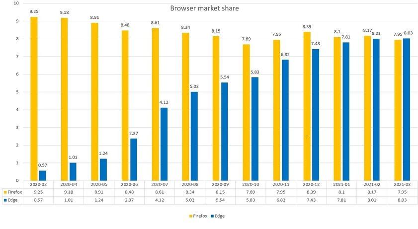 Microsoft Edge обошёл Firefox врейтинге популярности браузеров наПК