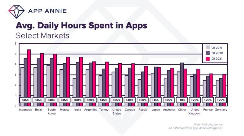 Пандемия увеличила зависимость отсмартфона: вприложениях стали проводить на30% больше времени