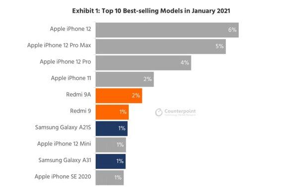 По стопам предшественника: iPhone 12 возглавил список самых продаваемых смартфонов