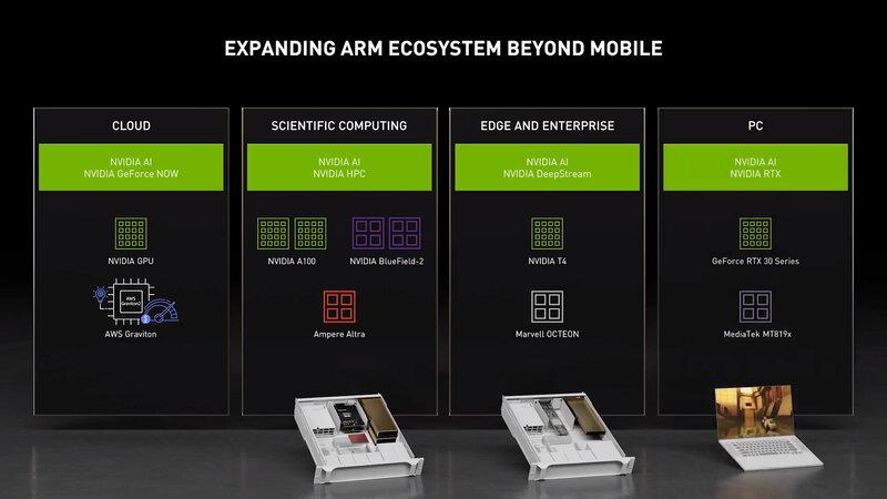 Официально: MediaTek будет выпускать ARM-процессоры дляПК сграфикой NVIDIA