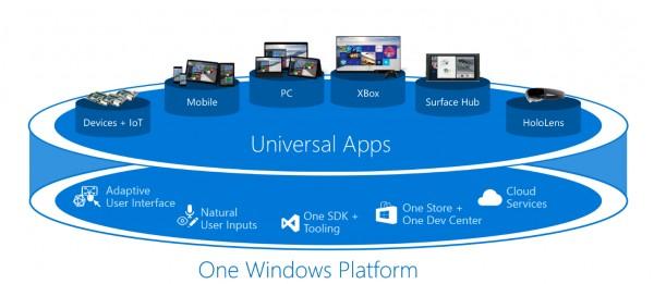 Microsoft представила полный список изданий Windows 10