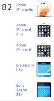 Камера BlackBerry Priv получила высокую оценку отDxOMark