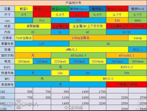Планы Meizu на 2016-ый год утекли в Сеть