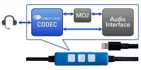 USB-аудио против 3,5 мм: все за и против