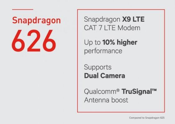 Компания Qualcomm анонсирует среднеуровневые процессоры Snapdragon 653, 626 и427