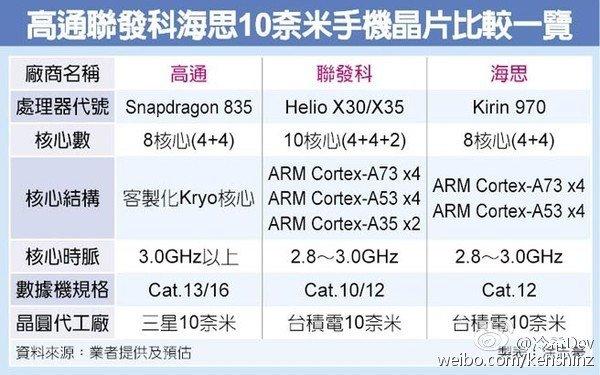 Huawei Kirin 970: первые подробности оновом флагманском процессоре