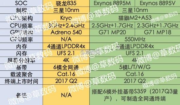Известны характеристики процессора Samsung Exynos 8895