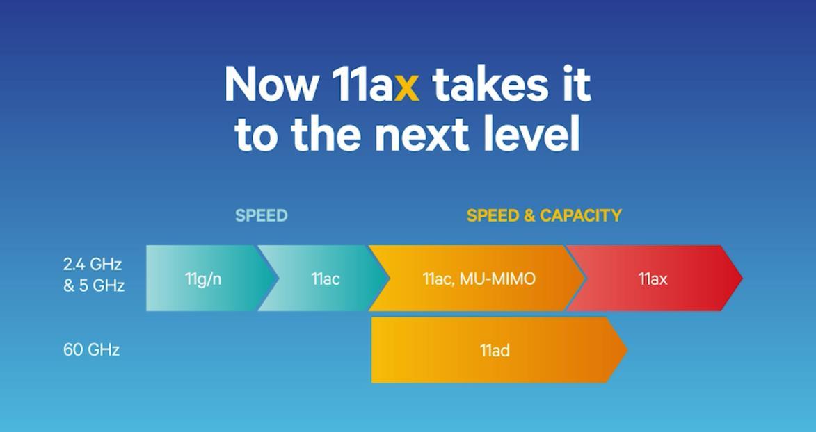 Qualcomm готовит чипсеты с поддержкой стандарта Wi-Fi 802 11ax