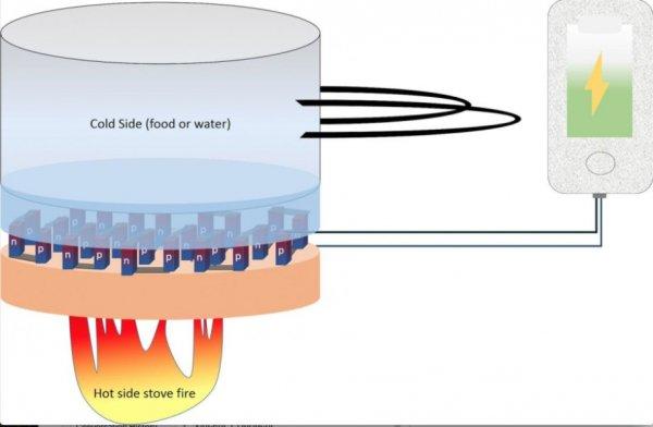 Научное открытие: электричество изподогрева еды наплите