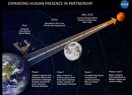 NASA озвучила первые два этапа покорения Марса