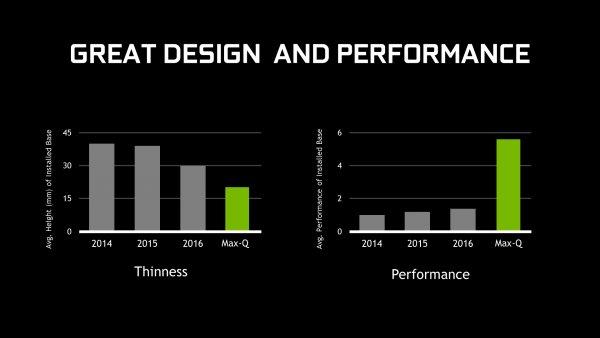 Технология NVIDIA Max-Q принесет мощь GTX 1080 вноутбуки