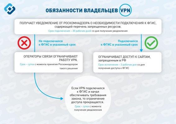 Крупнейшие VPN-сервисы вРоссии уже сотрудничают сРоскомнадзором