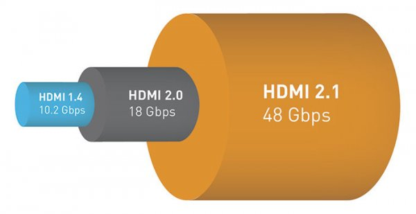 Спецификация HDMI 2.1 разрешение 10К искорость до48 Гбит