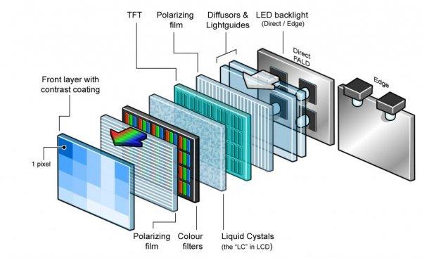 Как это работает: поляризация вдисплеях