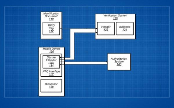 Apple запатентовала функцию создания электронного паспорта вiPhone