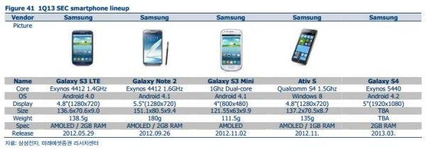 Утекли характеристики Samsung Galaxy S IV