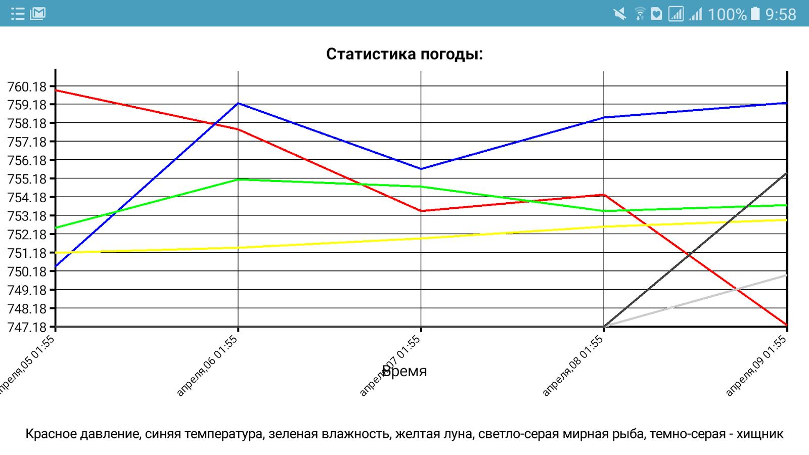 прогноз клёва толстолобика в белгороде